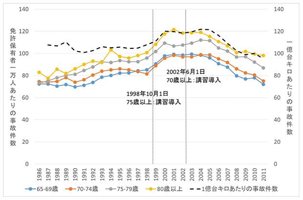 図1 運転者(第1当事者)の年齢層別事故率(免許保有者1万人あたりの事故件数)と運転者全体の事故率(1億台キロあたりの事故件数)の推移 *1
