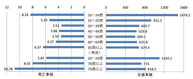 図2 原付以上運転者(第1当事者)の年齢層別免許保有者10万人当たり交通事故件数(平成25年中) *2