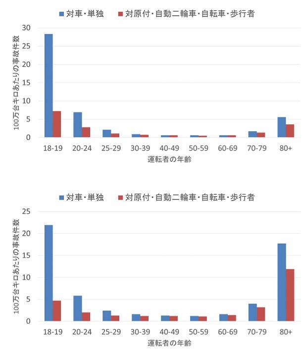 図3 運転者(第1当事者)の年齢層別 100万台キロあたりの事故件数(上図:男、下図:女) *3