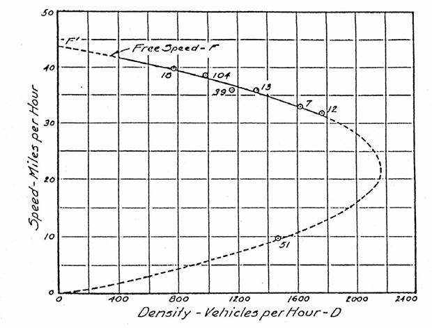 交通流の基本図