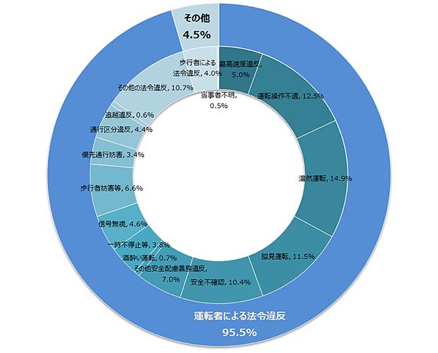 図表1:法令違反別(第1当事者)死亡事故発生件数(2015年) 平成28年版交通安全白書にもとづいてTMI作成