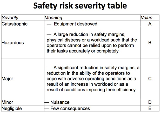 Safety risk severity table