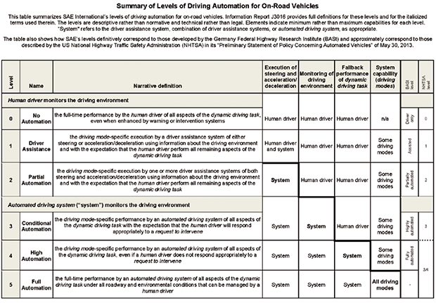 Summary of Levels of Driving Automation for On-Road Vehicles