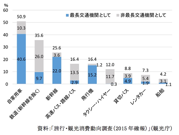 図表1. 宿泊旅行における交通機関利用率