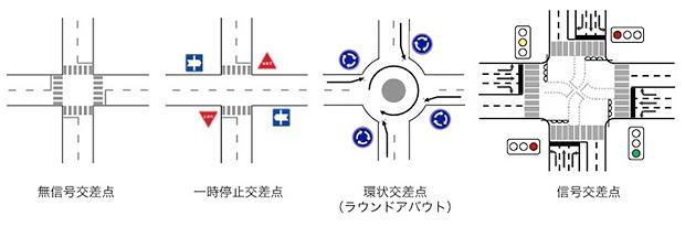 さまざまな交差点の例