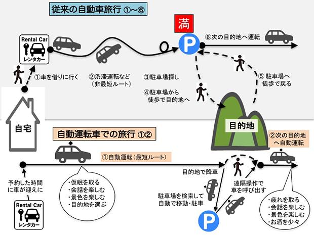 図 自動運転車による旅行と従来の自動車旅行の比較(レンタカー利用の場合)
