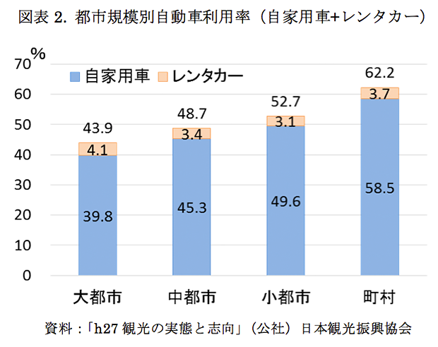 都市規模別自動車利用率
