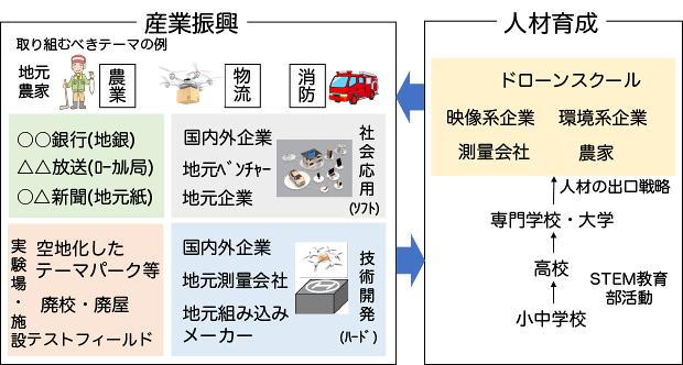 図 ドローンを活用した地域産業振興の考え方